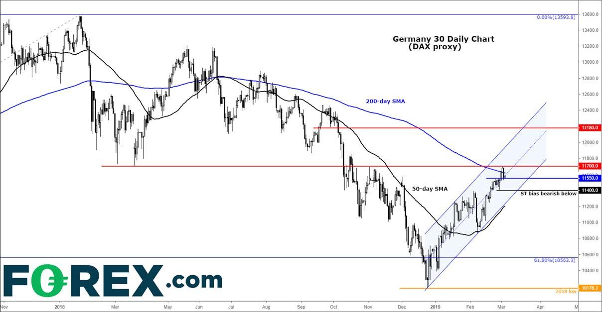 DAX Short-covering underpins stocks after drop