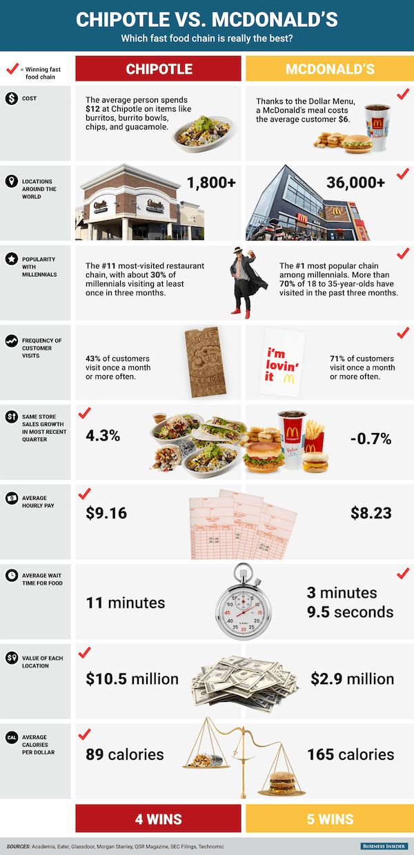 Ikea King Mattress Infographic: Is Chipotle Or Mcdonald's The Best Fast Food