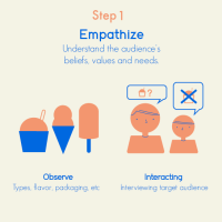 These 5 Steps Outline the Basics of the Design Thought Process