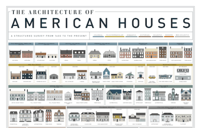 Chart: The Fascinating Evolution Of American Houses Over ...
