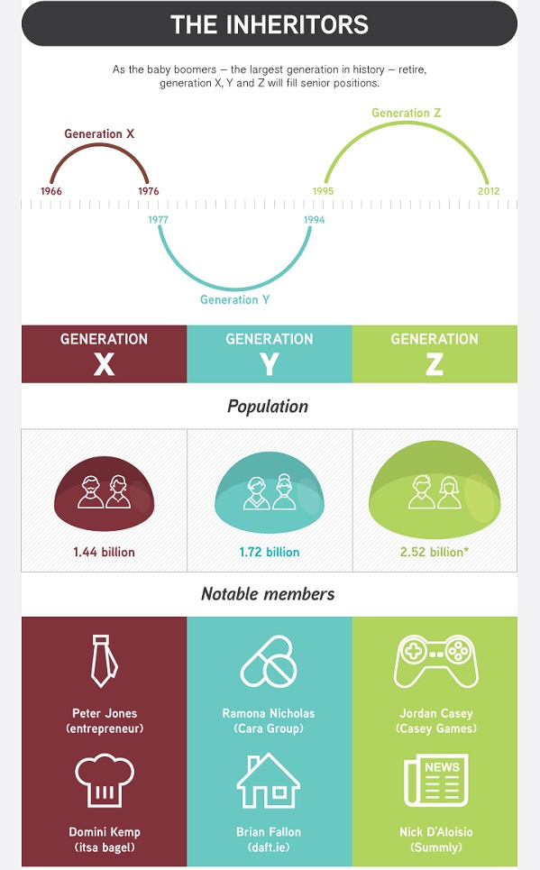 Infographic A Comparison Of Generation X, Y And Z At The Workplace - gen y in the workplace