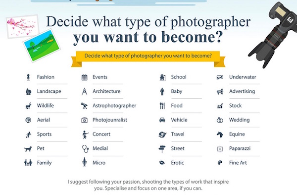 Infographic The \u0027Roadmap\u0027 To Becoming A Professional Photographer - how to be a professional