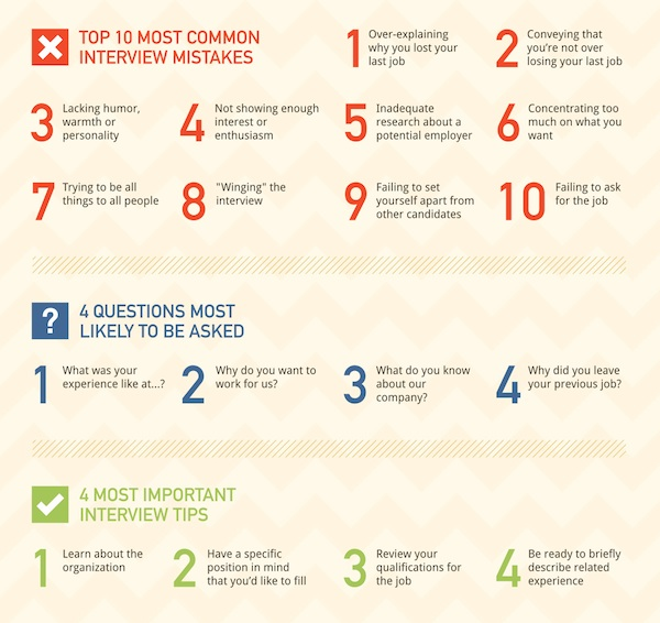 Infographic 34 Crucial Tips To Note For Your Next Job Interview