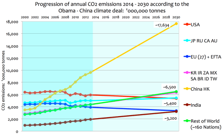Us Co2 Production