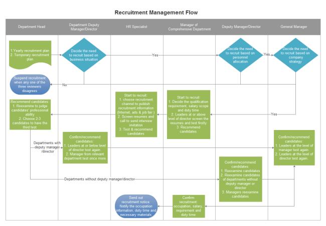 Change Management Plan Template – Recruitment Plan Template