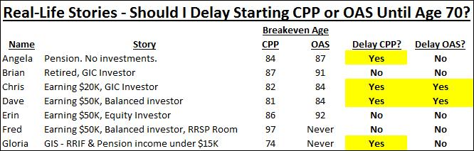 Should I Delay CPP  OAS Until Age 70? \u2013 Complete Answer with Real