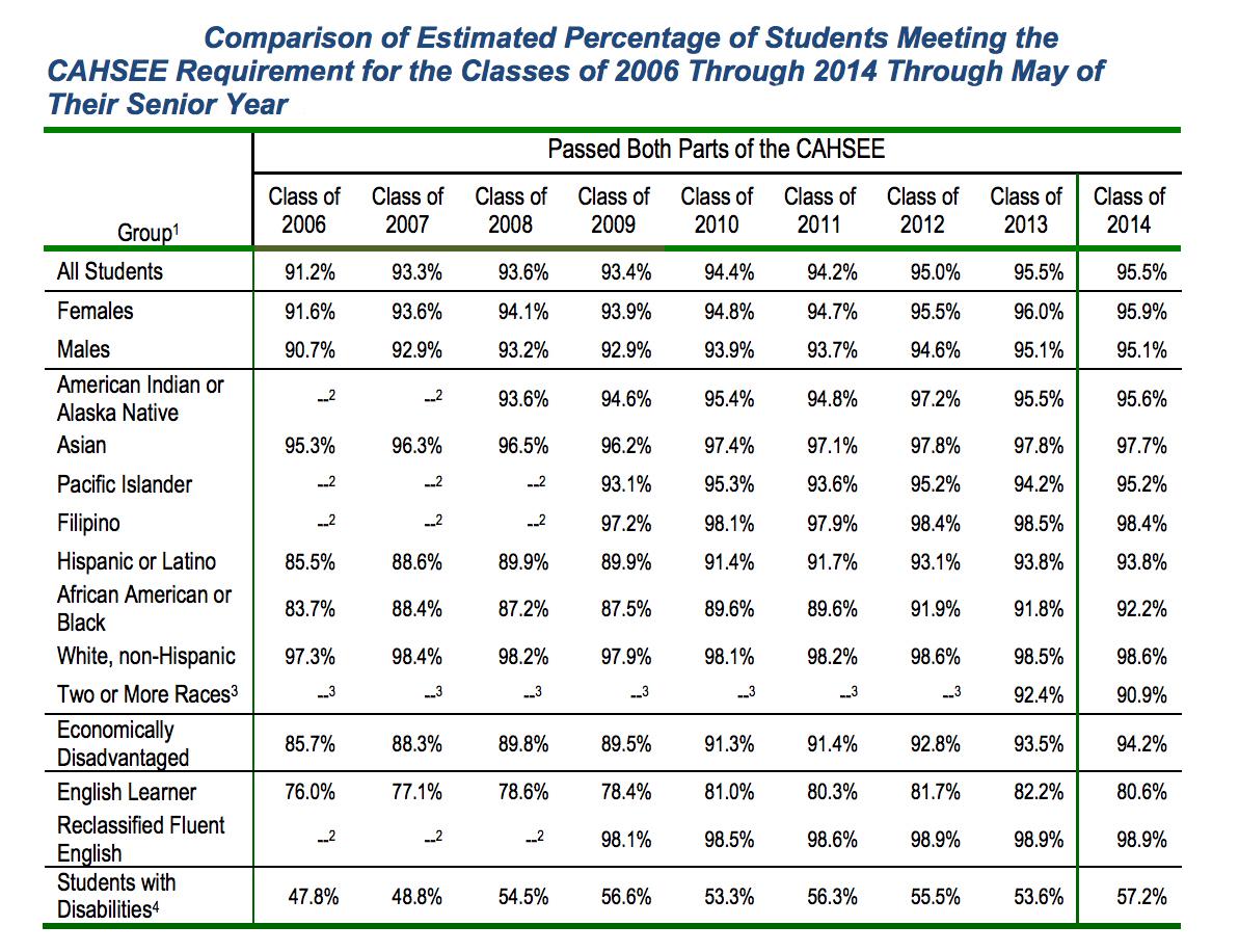 Uncertain Impact Of Californias High School Exit Exam
