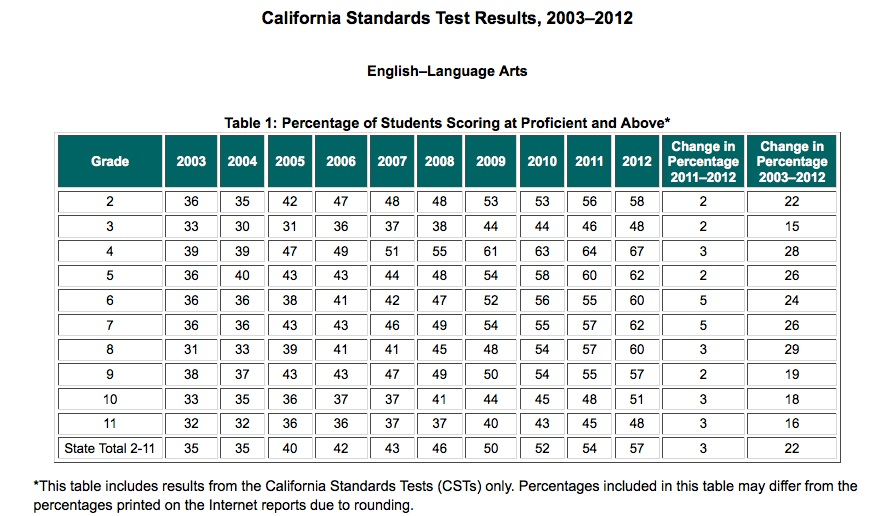 Test scores rise, but achievement gaps persist EdSource