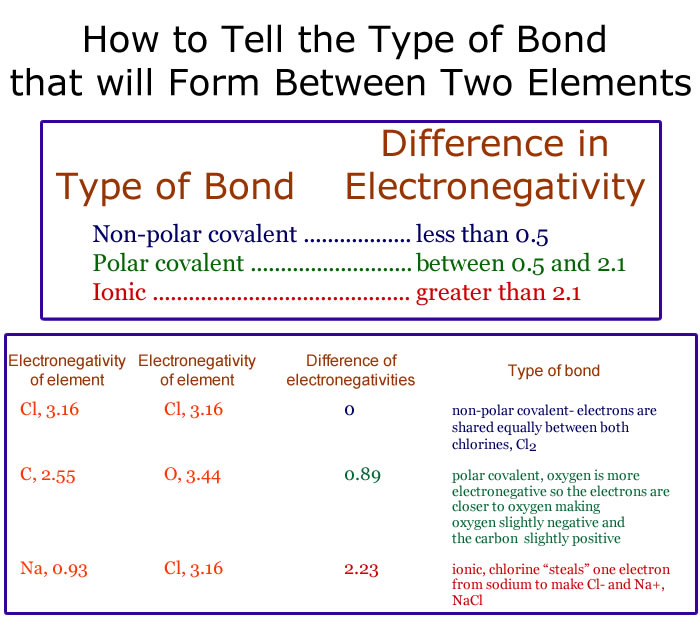 Ionic crystals - electronegativity chart template