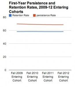 Clearinghouse_study_finds_declining_student_persistence_rates__insidehighered