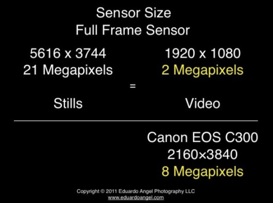 Full Frame vs Super 35 sensor size