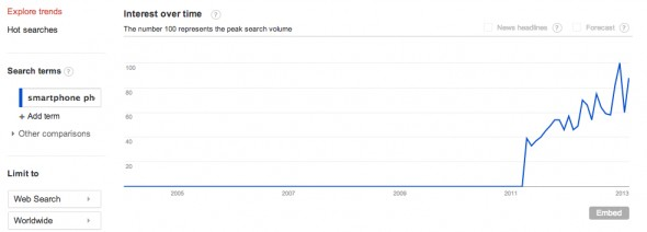 Google Trends - Web Search Interest_ smartphone photography - Worldwide, 2004 - present