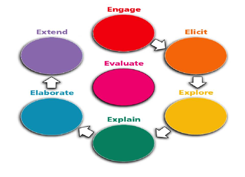 The 7Es of Lesson Planning learningmatters - lesson planning