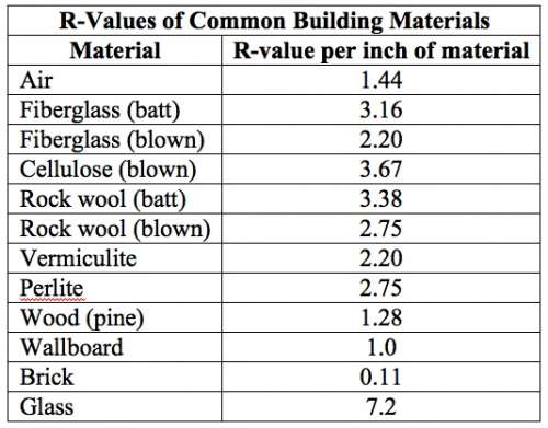 Attic Insulation How To Tell What R Value I Have - Cellulose Insulation R Value