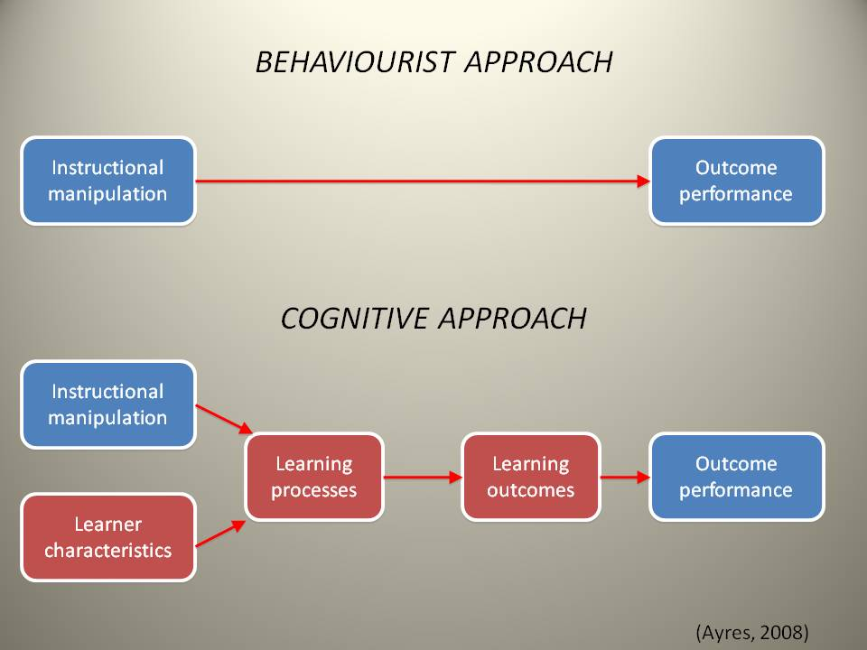 Behaviorism psychology essay Term paper Writing Service