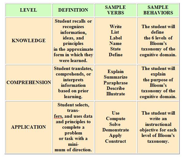 BLOOM\u0027S TAXONOMY - educational taxonomy
