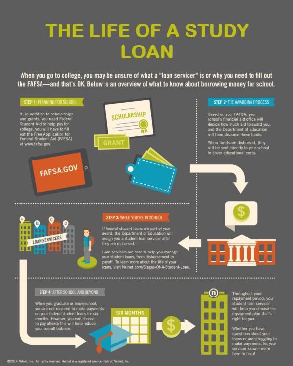 Education loan calculator india
