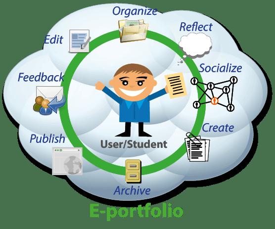e portfolio resume examples