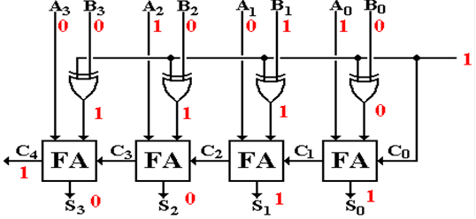 1 s complement circuit diagram