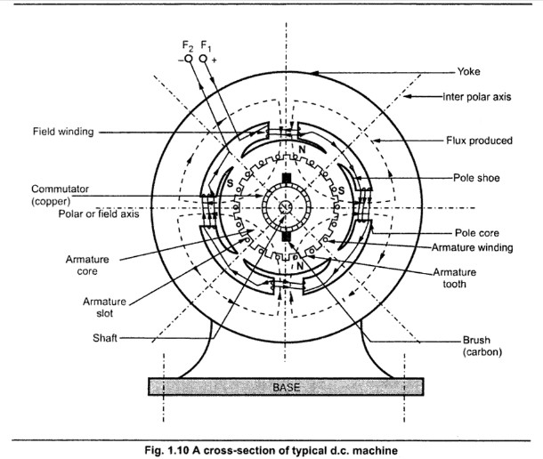 figure 4 from electromagnetic circuits auto electrical wiring diagramconstruction of dc machine u2013 eeebooks4u