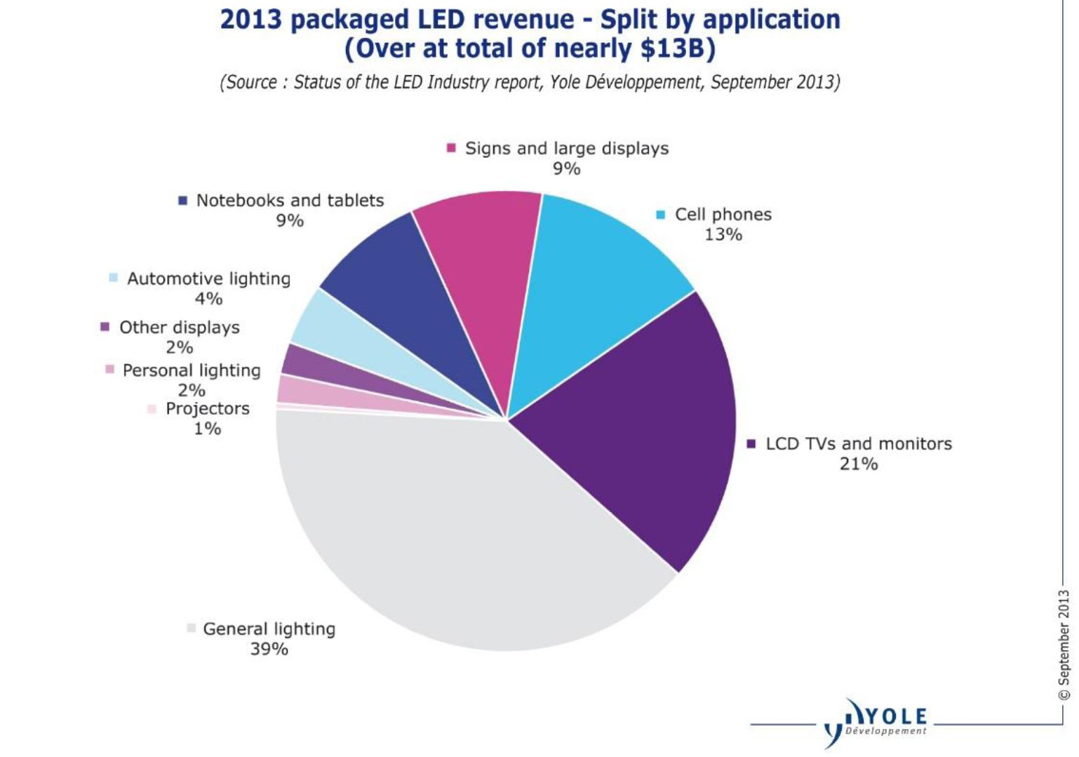 Led Lighting Prices Low Price Leds Accelerate Technology Adoption Into General
