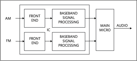 software defined radio front end ic