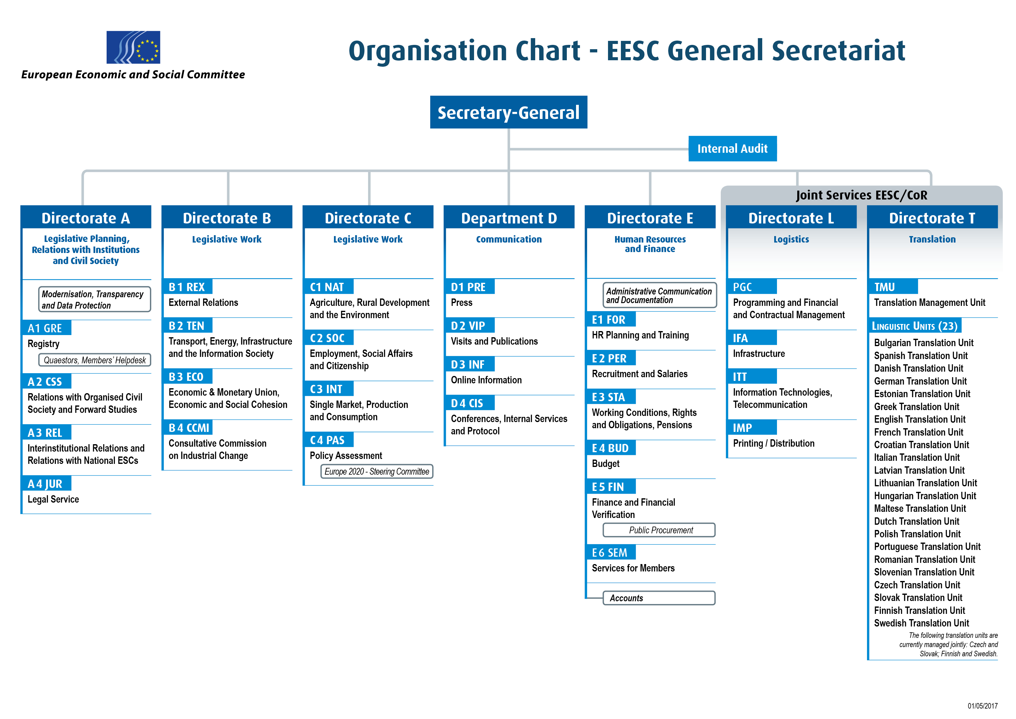Corporate Services Traduction Organisational Chart Administrative European Economic And