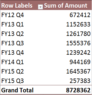 Pivot table for Quarter groups