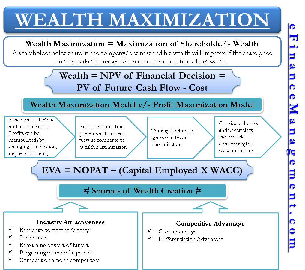 Cash Pool Definition Wealth Maximization Definition Calculate Advantages How To