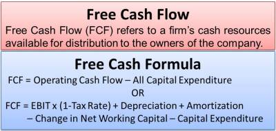 Free Cash Flow | eFinanceManagement.com