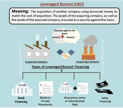 Leveraged Buyout | Meaning, Analysis, Example