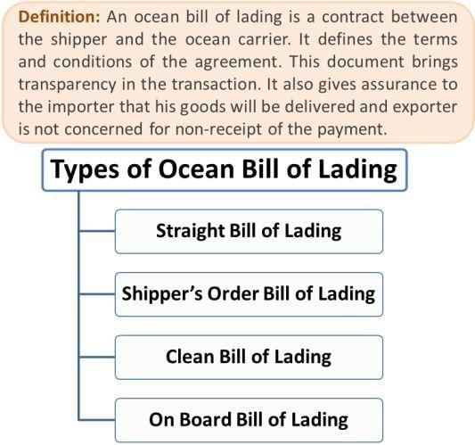 Ocean Bill of Lading Types Straight, Shipper\u0027s Order, Clean  On