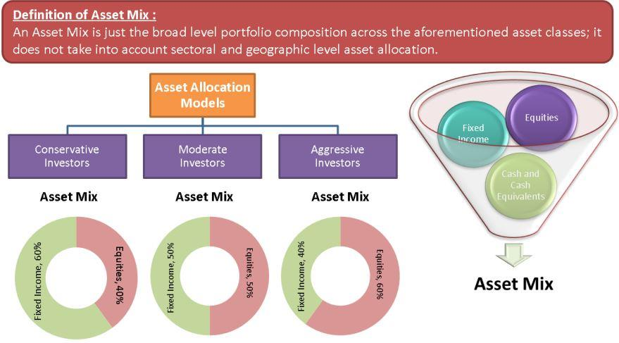 Asset Mix Definition, Determinants, Asset Allocation Models eFM - geographic preference definition