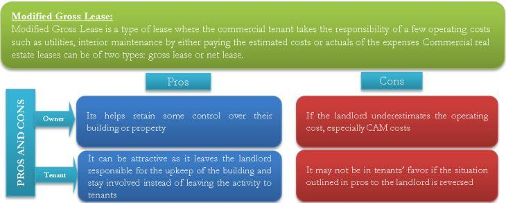 Modified Gross Lease Pros and Cons of a Modified Gross Lease