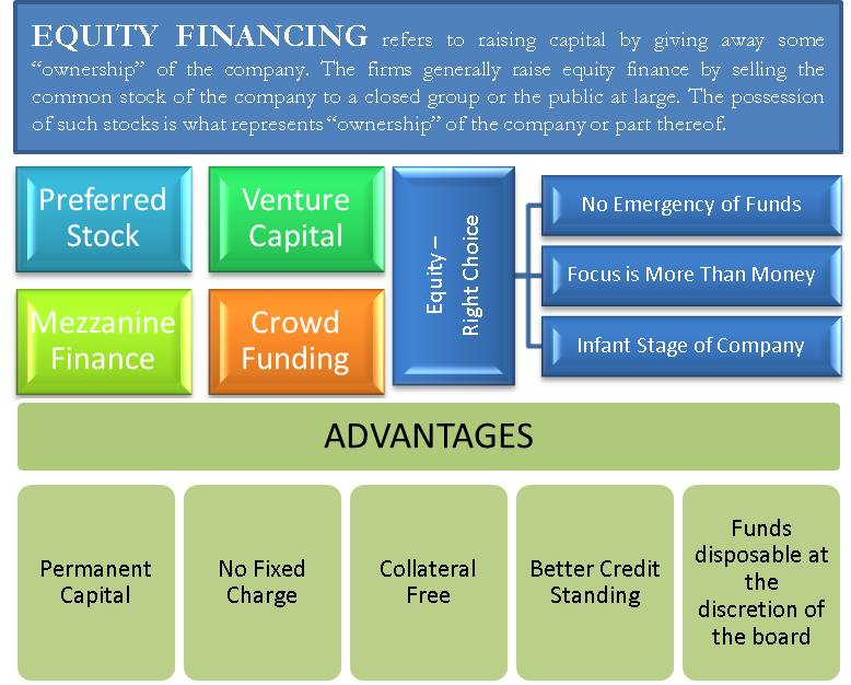 Equity Financing   Defined, When is it preferred? Types, Advantages   eFM