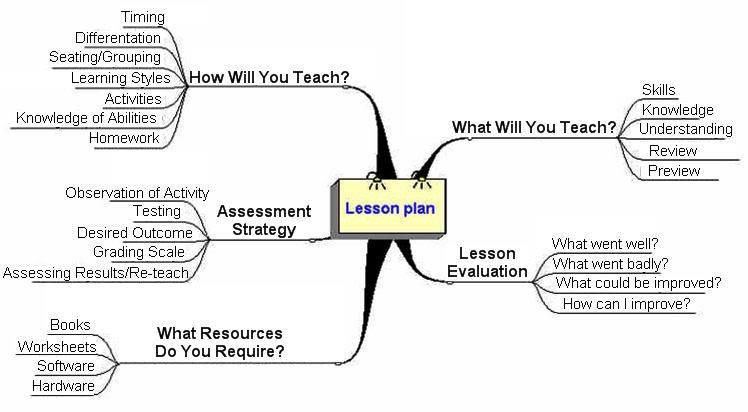 Assignment 14 Blogs as platforms for integrating EFL Lesson - lesson planning
