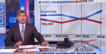 Trump's poll numbers and more crashing (VIDEO)