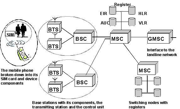 wireless local loop diagram