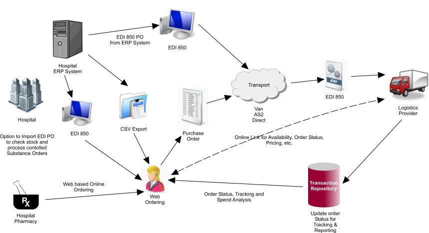 e procurement process flow chart