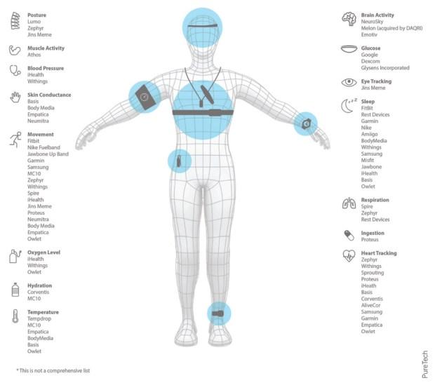infografic senzori si aplicatii medicale