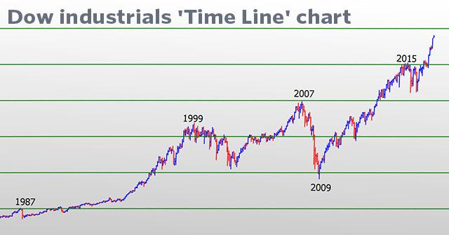 djia index chart - Gosutalentrank