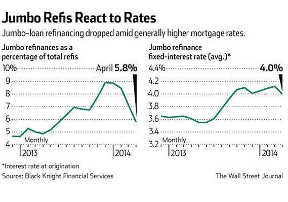 With jumbo mortgages, borrowers in no rush to change - MarketWatch