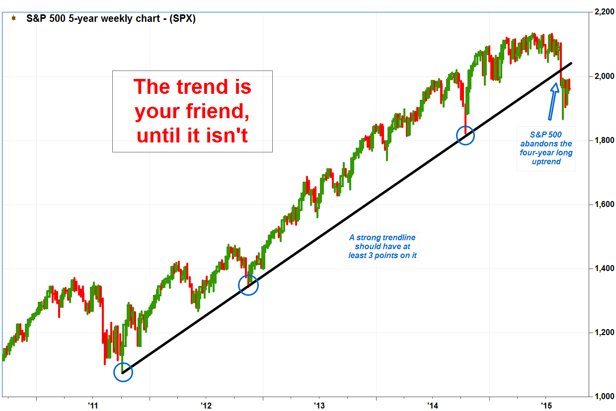 Stock Markets Up Occams Razor Says The Stock Market Is In A Downtrend