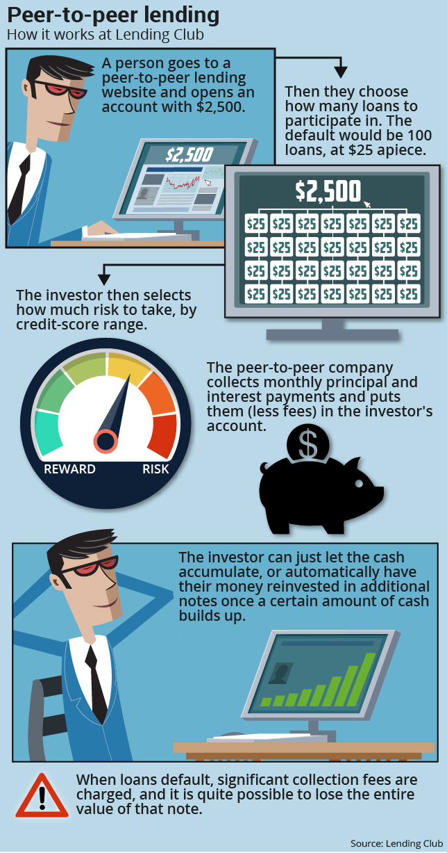 Why income investors should consider peer-to-peer lending - MarketWatch