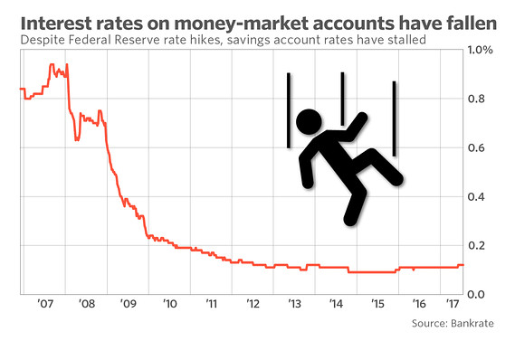 Banks have raised credit-card interest rates — but not savings account rates - MarketWatch