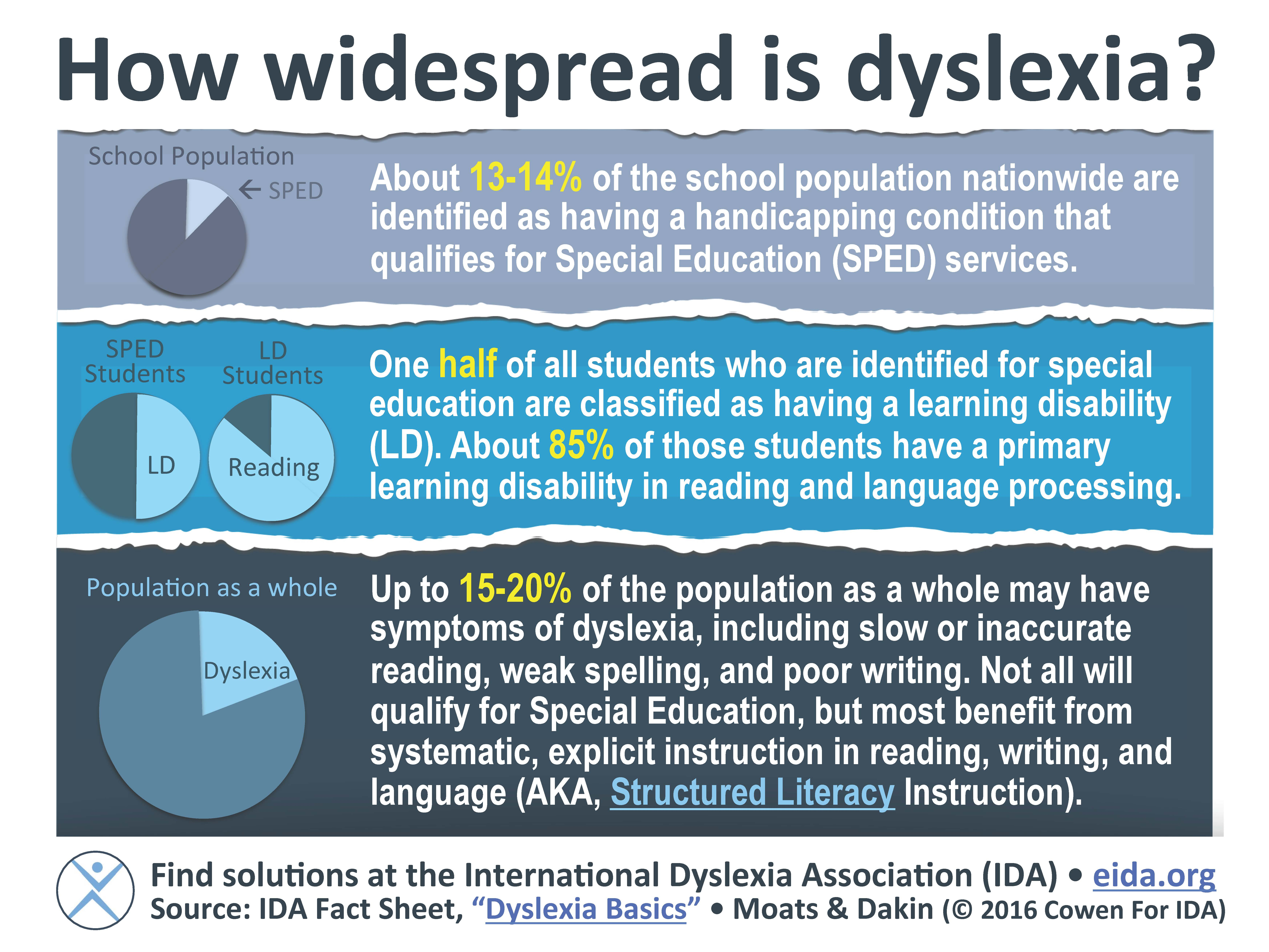 Prevalence Language Disorders How Widespread Is Dyslexia International Dyslexia