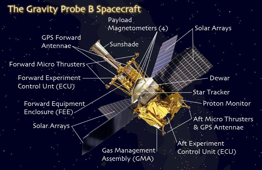 Gravity Probe B \u2014 Integrated Spacecraft  Payload