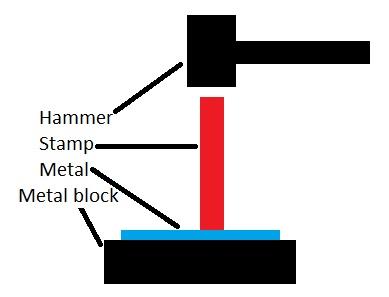 Stamping Process