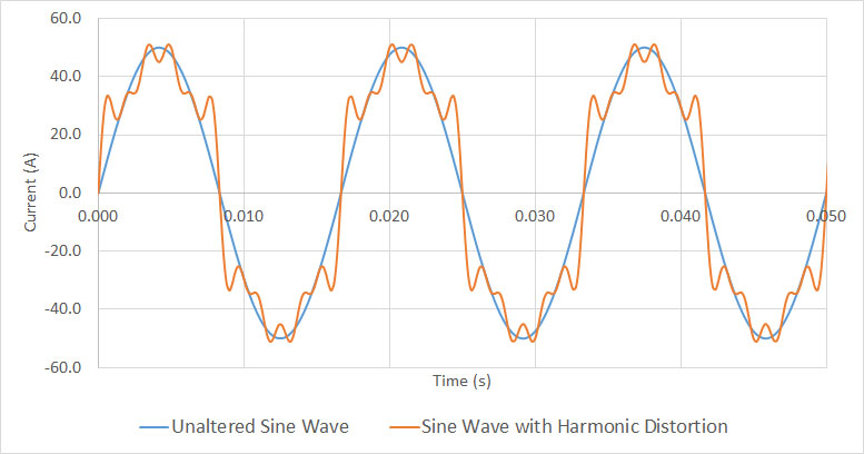 What Are Harmonics and How Can They Be Prevented EISEC