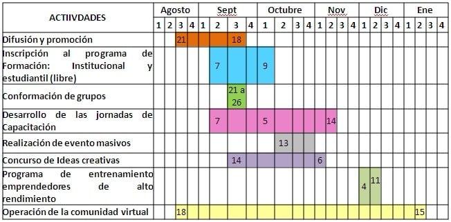 formatos cronogramas de actividades en excel cronogramas de actividades en